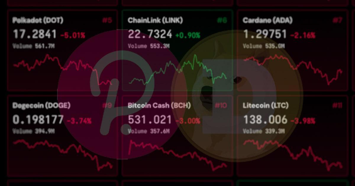 Polkadot (DOT), Dogecoin (DOGE) dump 5% as crypto markets correct