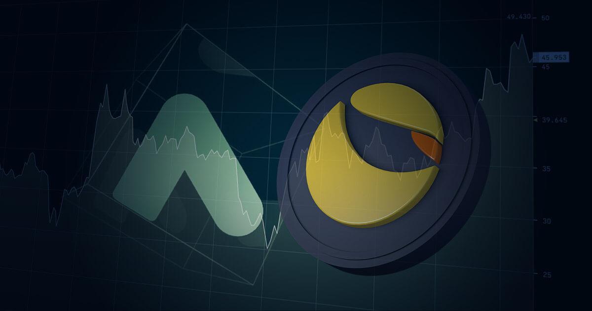 Terra's Anchor protocol hits $5 billion in TVL, LUNA's price surges