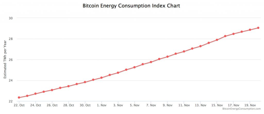 According to Digiconomist, Bitcoin's energy consumption index chart has very steadily increased over just the past month.