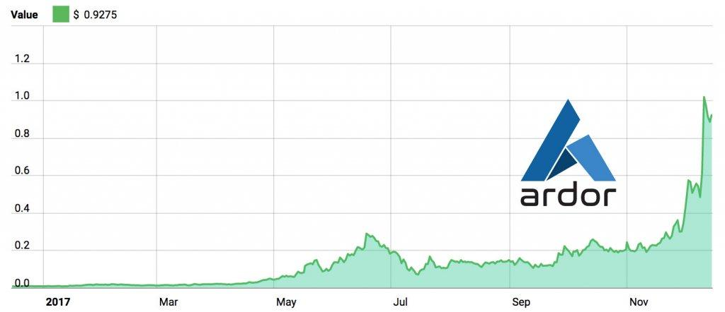 Ardor Price Graph 2017