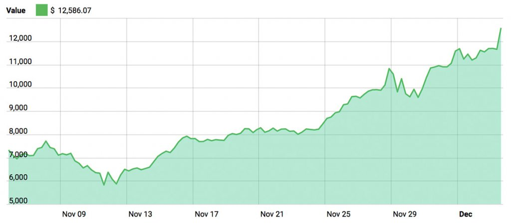 Bitcoin Chart November Through December 2017