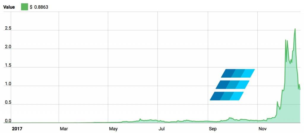 Einsteinium Graph 2017