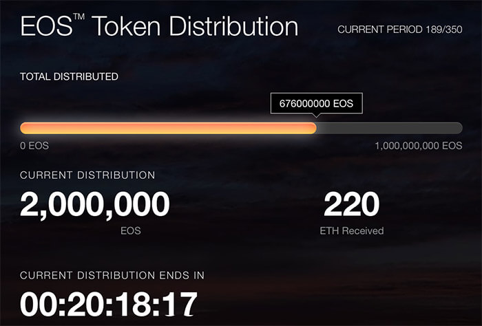 EOS Token Distribution