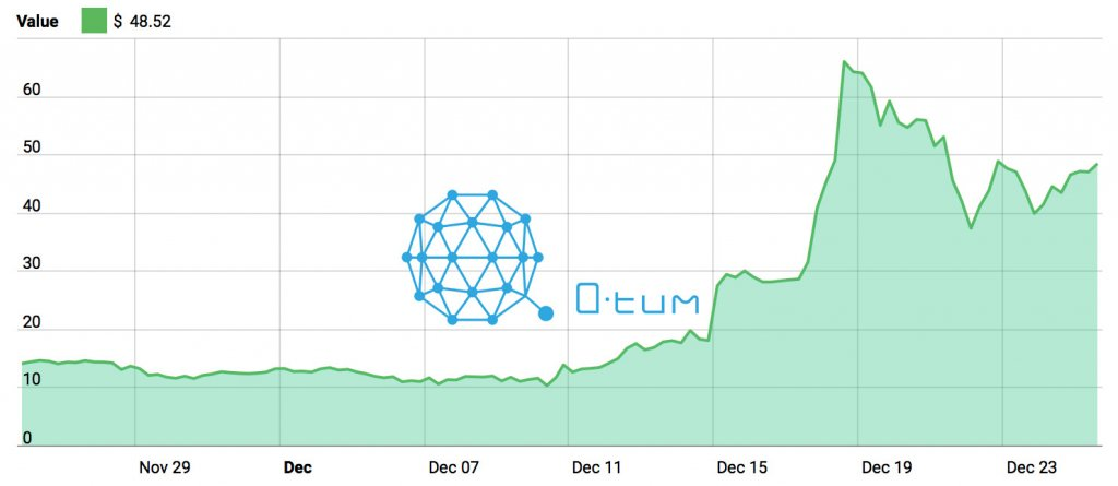 qtum cryptocurrency price in inr
