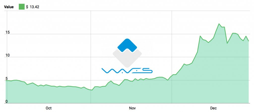 Waves Price Chart - October to December