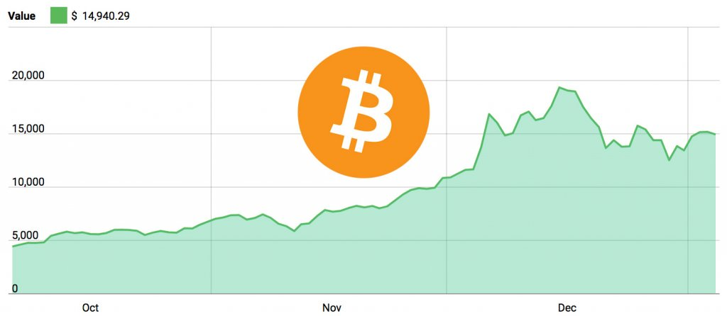 Bitcoin 3 Month Price Chart