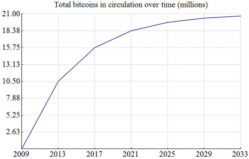 Bitcoin Total Circulation Over Time