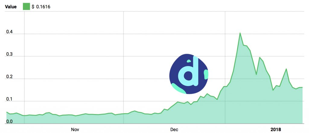 district0x 3-month Price Chart
