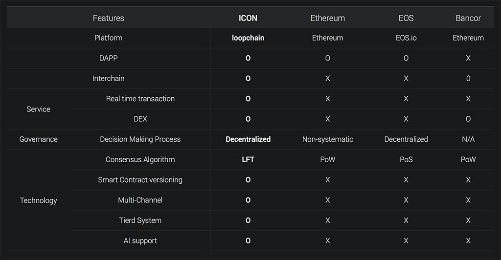ICON Blockchain Comparison