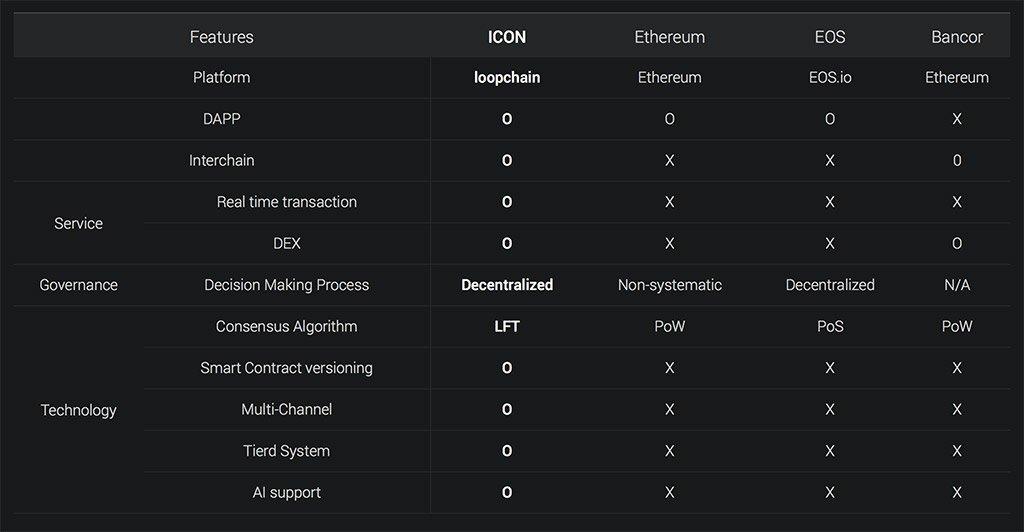 ICON Blockchain Comparison