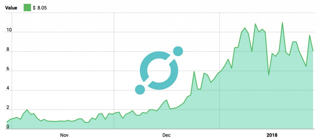 ICON 3 Month Price Chart