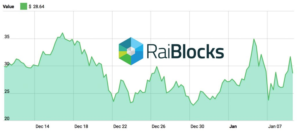 Raiblocks 1 Month Price Chart