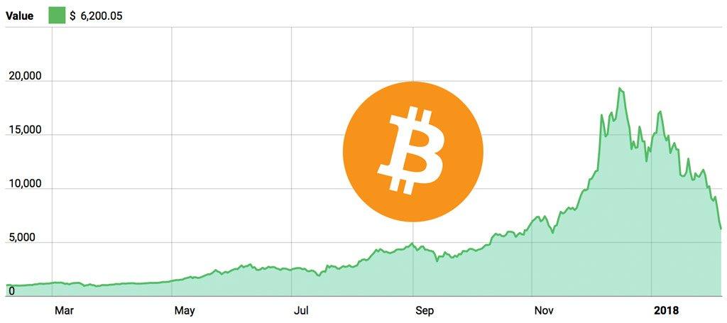 Bitcoin price 1 year