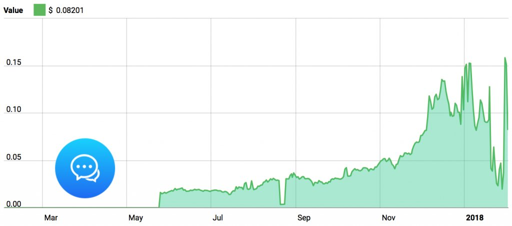 ChatCoin 3-Month Graph