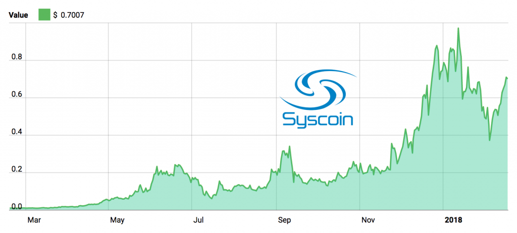 Syscoin 1 year performance