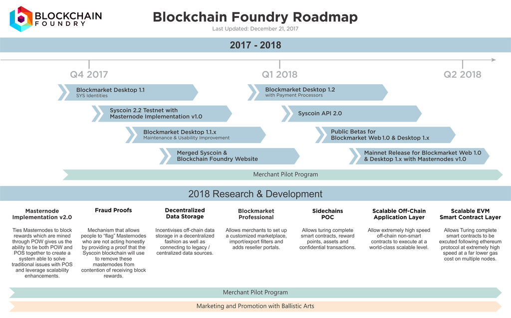 Syscoin Product Roadmap