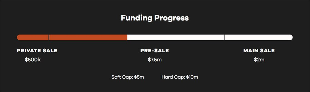 Lendingblock Funding Progress