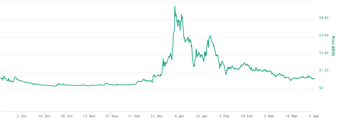 The price of Propy since it began trading.