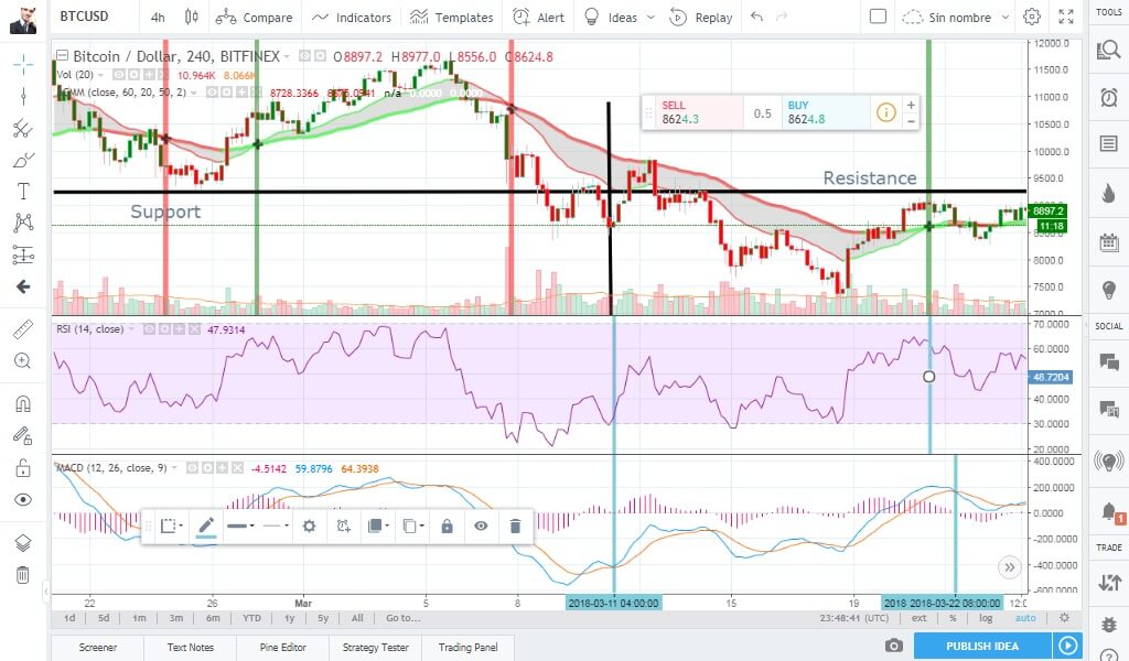 Cryptocurrency Trading: A Swing Trader