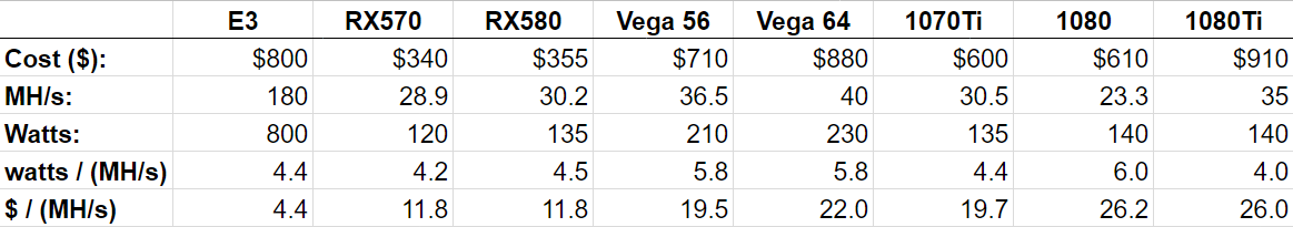 How Bitmain Will Ruin Ethereum Miners Performance Analysis Of The E3 Asic Cryptoslate Most profitable coins for radeon rx vega 56. how bitmain will ruin ethereum miners