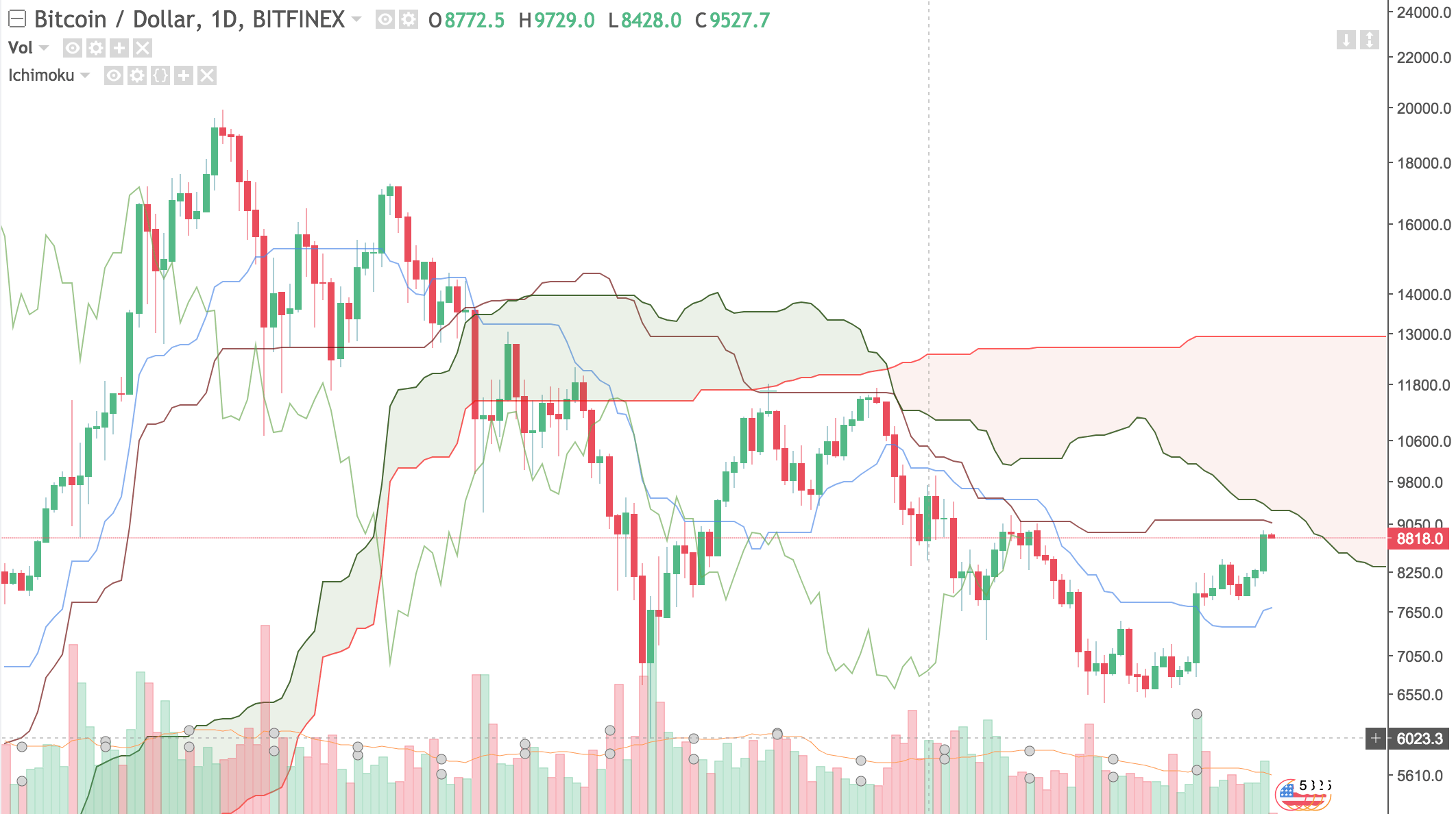 best indicator for cryptocurrency ichimoku