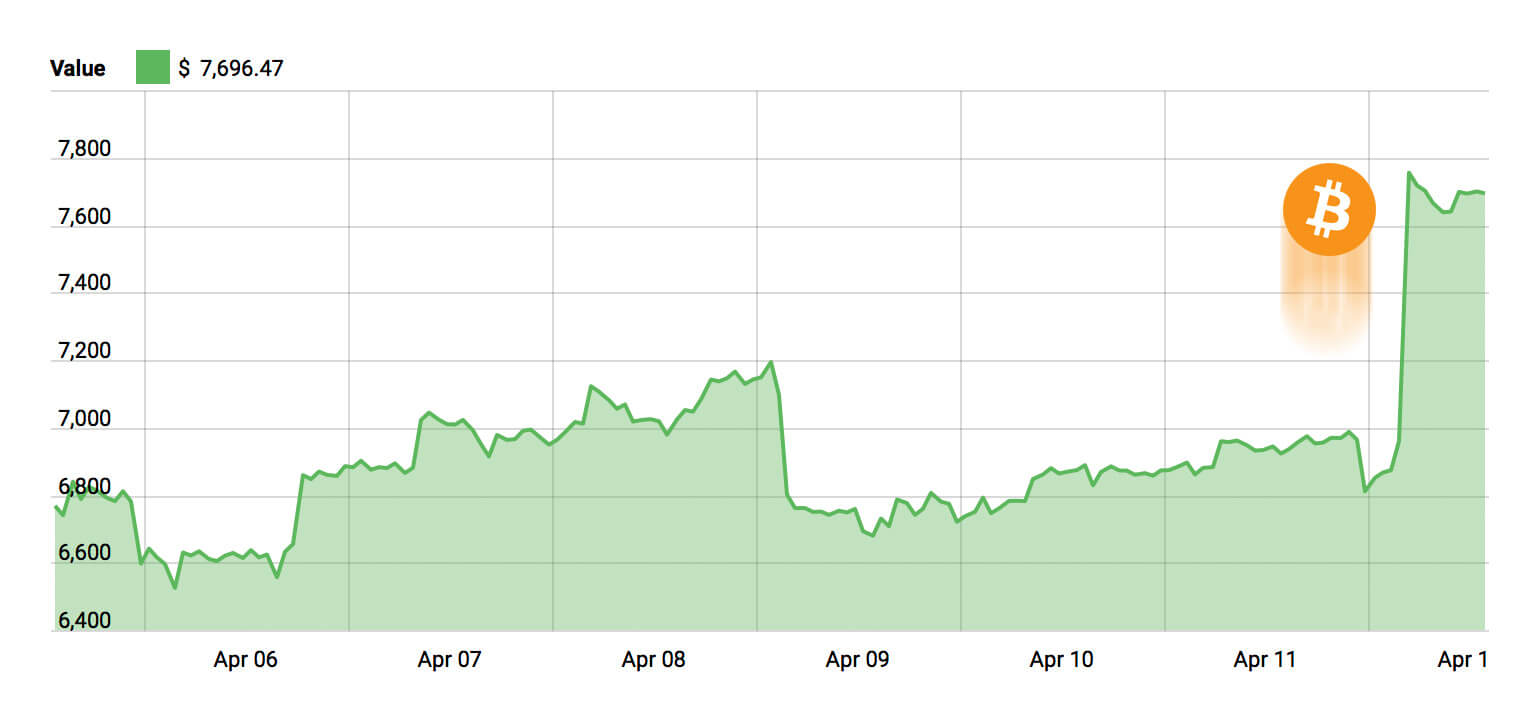 venrock crypto trading investește în criptomonede multiple