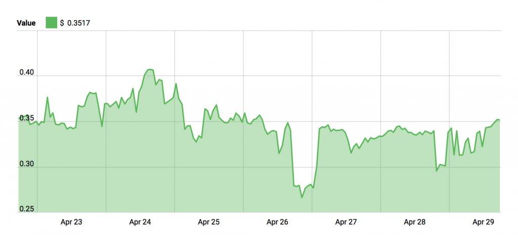 COSS Price Chart