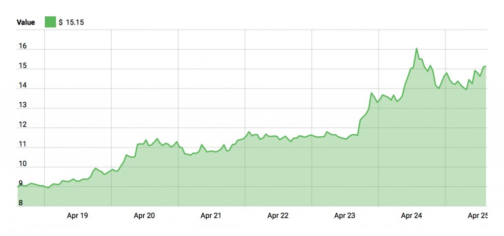 EOS 1 Week Chart