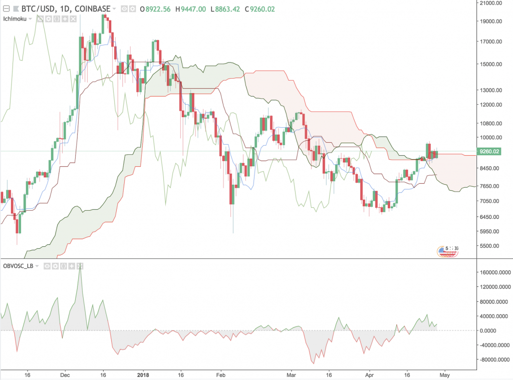 BTC 1D Chart with Clouds
