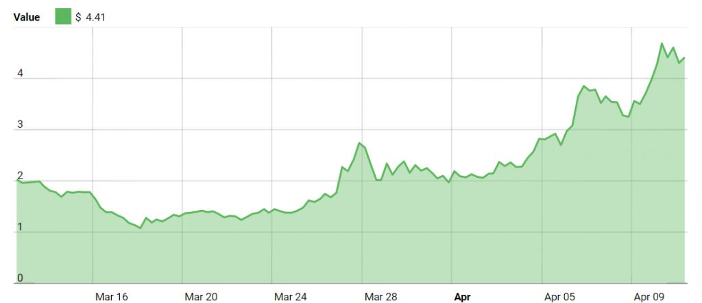 Ontology Price Chart