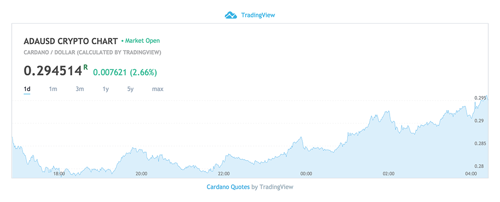 Cardano Price Chart - April 22, 2018