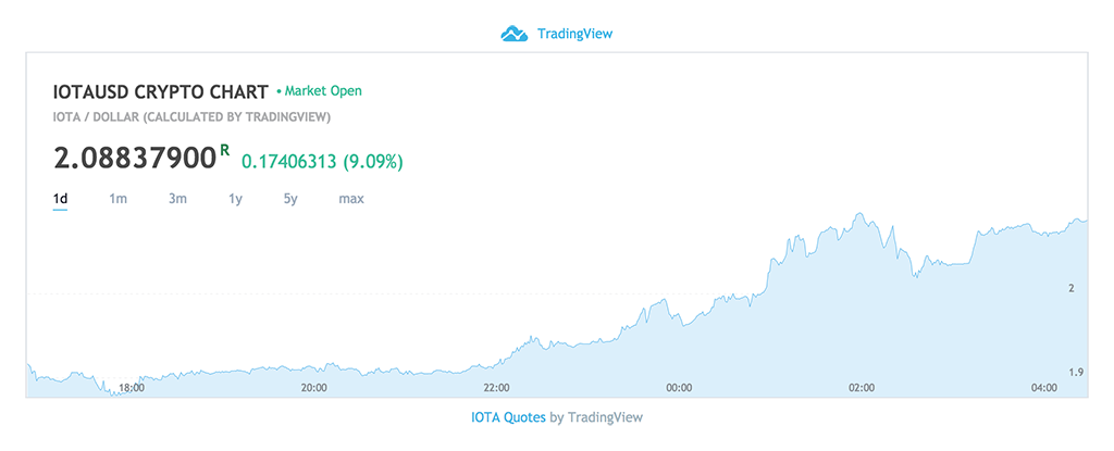 IOTA Price Chart - April 22, 2018