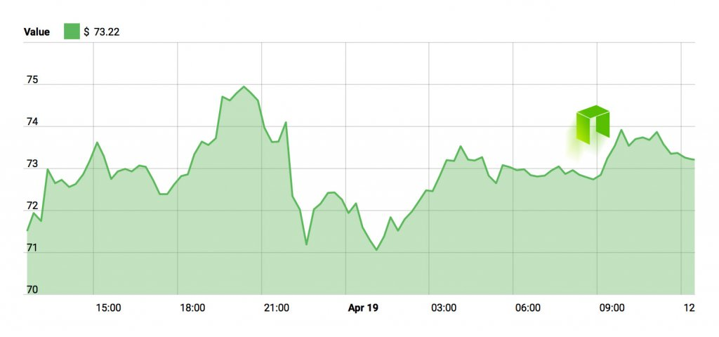 NEO Price Chart - April 19, 2018