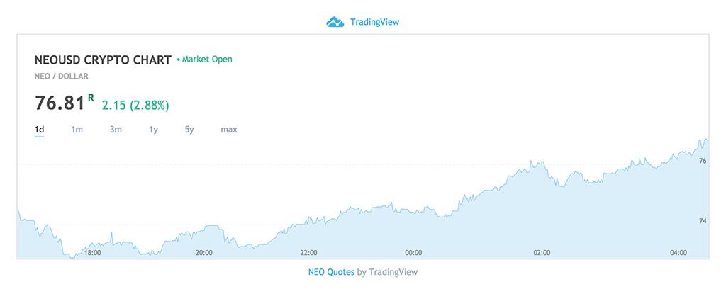 NEO Price Chart - April 22, 2018