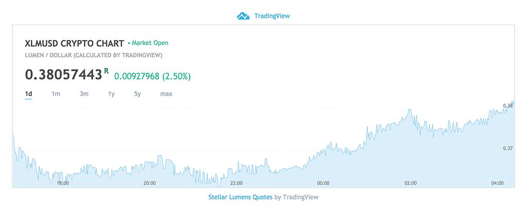 Stellar Lumens Price Chart - April 22, 2018