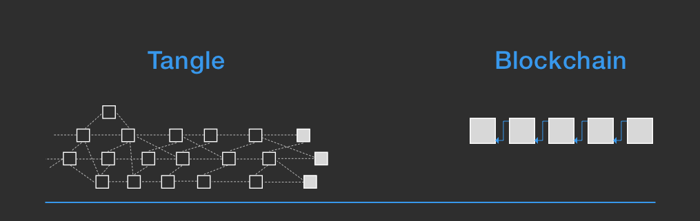 A visual comparison between the Tangle and Blockchain
