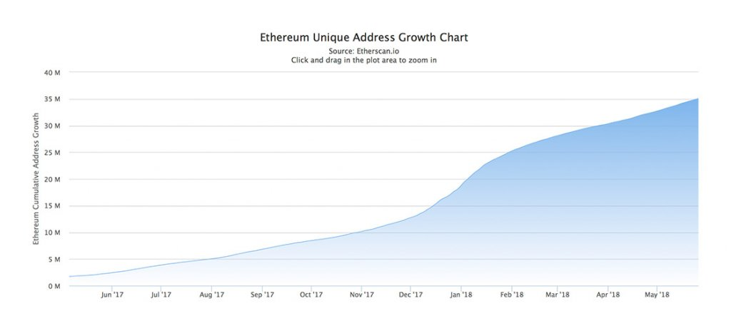 Ethereum Address Chart