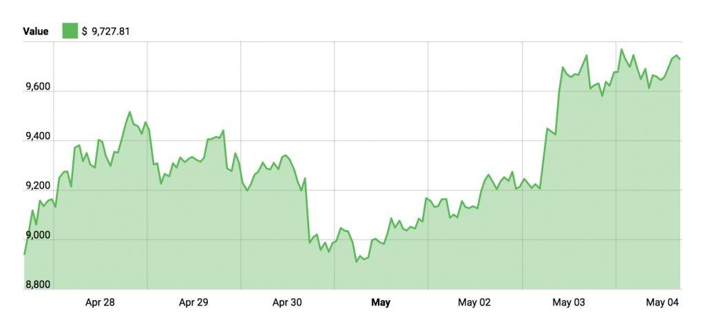 Bitcoin Price - May 4, 2018
