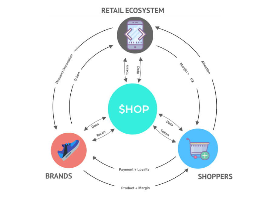 How SHOP works
