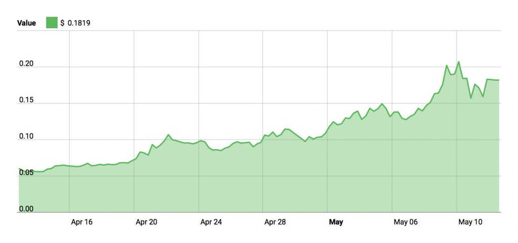 Zilliqa (ZIL) Update: Up 190% Over Past Month on Testnet Launch and on