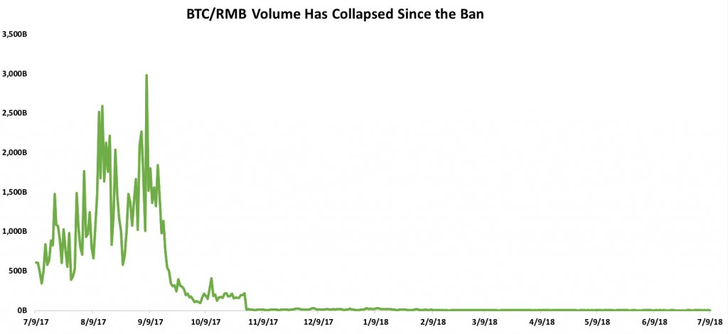 BTC/RMB Volume