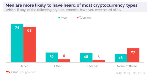 The general public has become more aware of cryptocurrencies