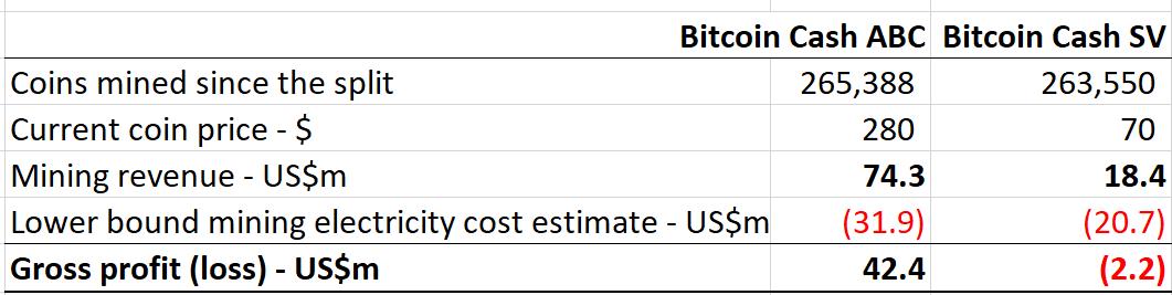 BSV mining profitability