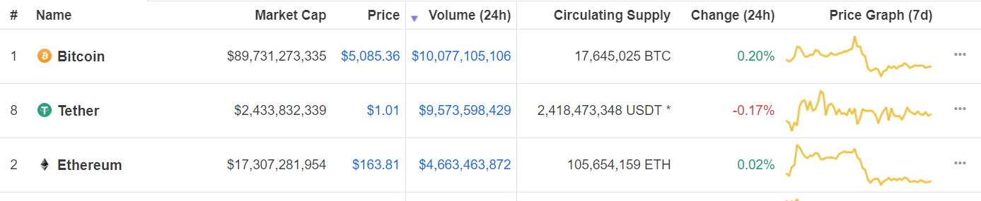 [Image: tether-trading-volume.png]