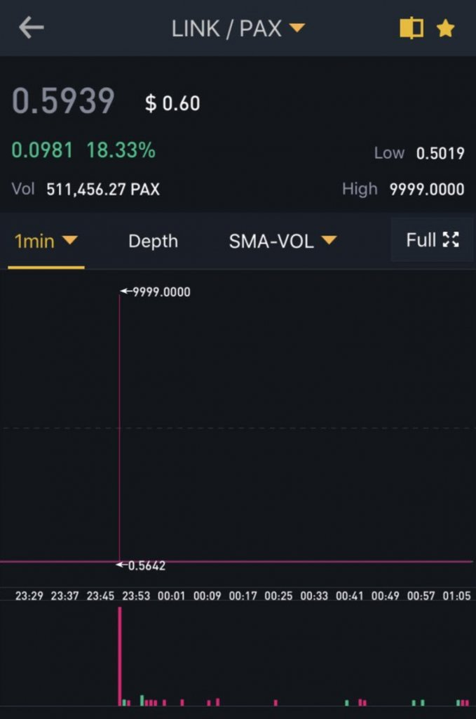 Market buy on thin Binance order book costs inexperienced trader