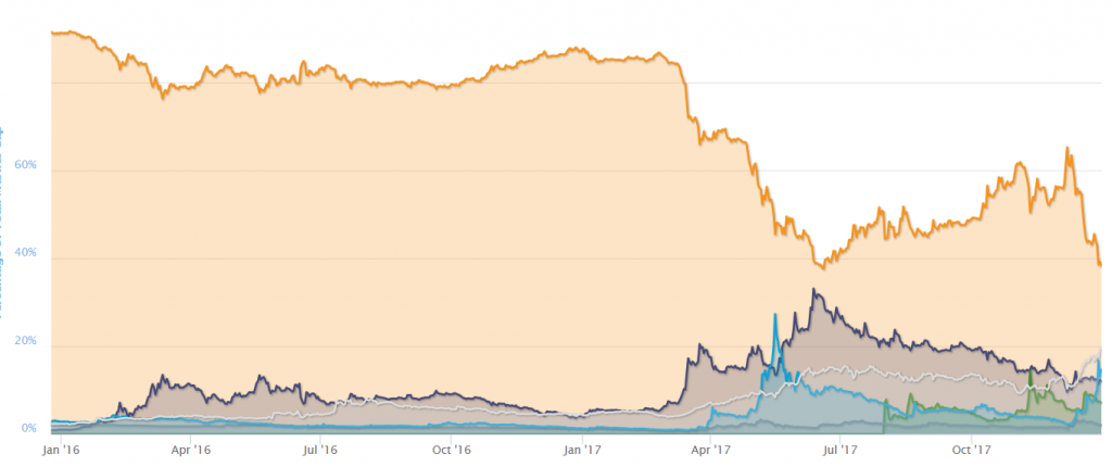 bitcoin-dominance-2016-2017-1024x430.png (1024×430)