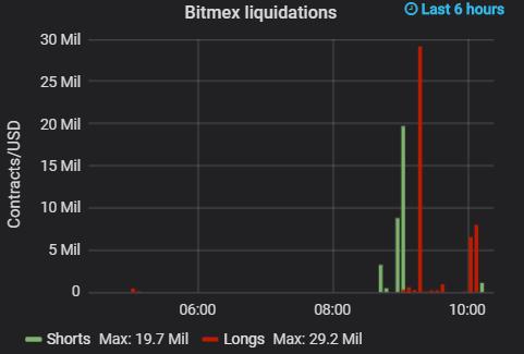 bitcoin bitmex liquidations