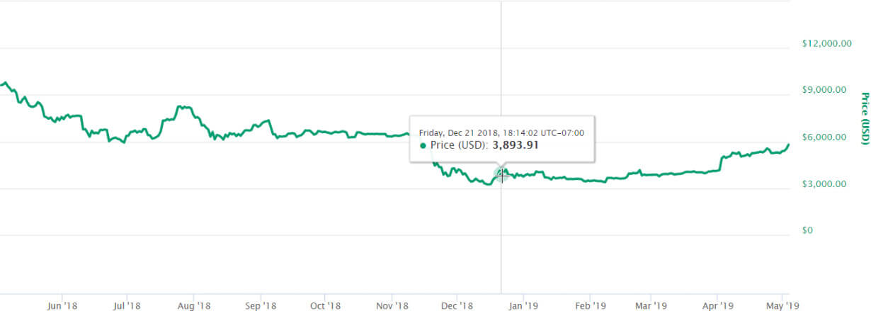 Ethereum co-founder predicted the bottom for bitcoin, the
