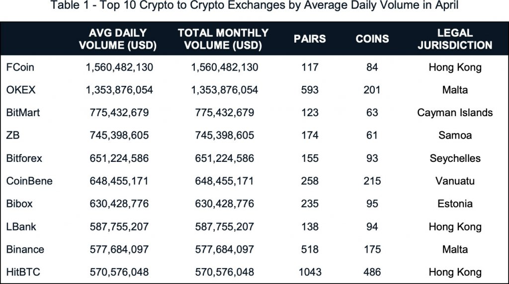 volume of cryptocurrency exchanges