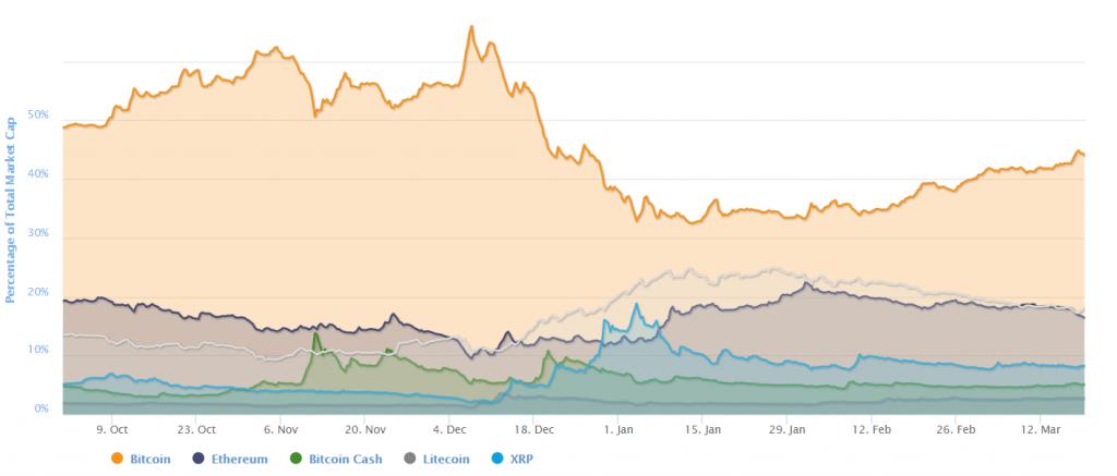Coin dominance on CoinMarketCap